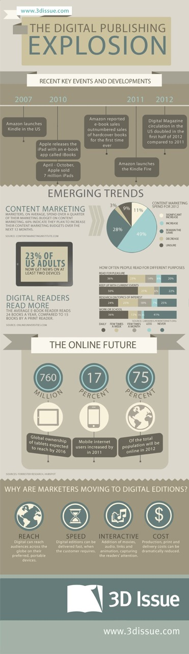 rise of digital publishing
