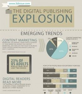 publishing online